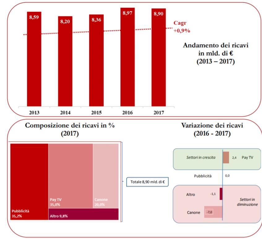 focus agcom 2013 2017 - Media e tlc. Focus Agcom su ricavi settore 2013-2017. Migliora la tv, grazie soprattutto a pay. Su il low towering. Inarrestabile crisi editoria stampa