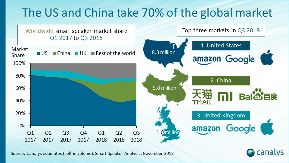 smart speaker 2018 canalys 1 - Tecnologia e media. Canalys: errore sottovalutare impatto smart speaker. Google e Amazon scommettono su comandi hey. Spotify ringrazia radio musicali. Per ora solo Linus sembra aver capito che e' inutile competere