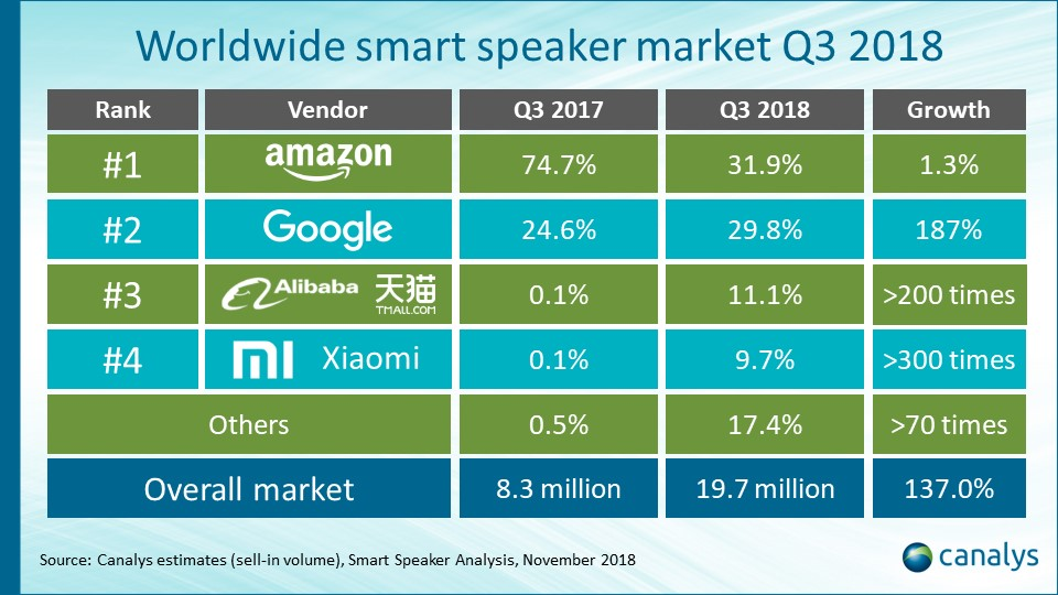 smart speaker 2018 canalys - Tecnologia e media. Canalys: errore sottovalutare impatto smart speaker. Google e Amazon scommettono su comandi hey. Spotify ringrazia radio musicali. Per ora solo Linus sembra aver capito che e' inutile competere