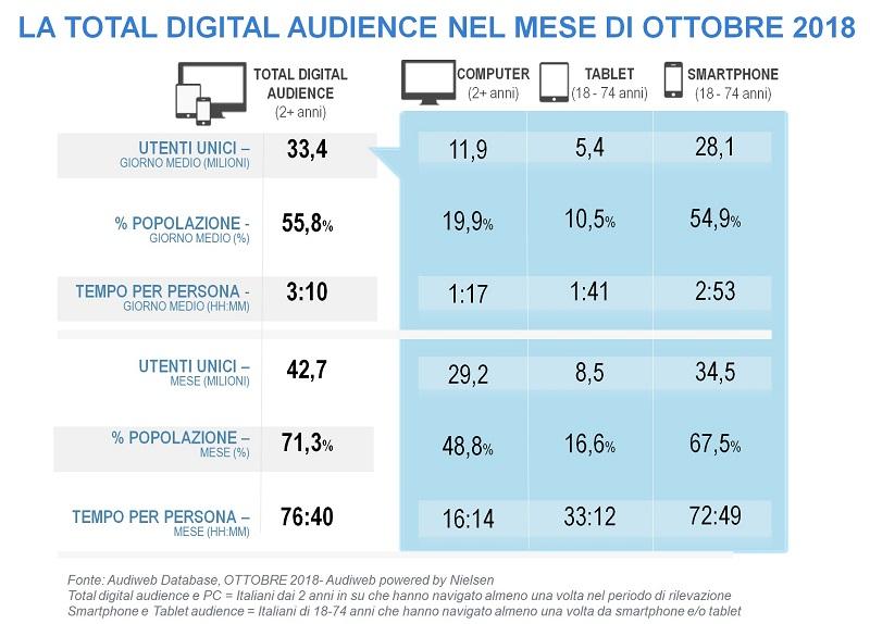 total digita laudience ottobre 2018 - Audiweb 2.0. A ottobre 2018 in Italia 42,7 mln di utenti nel mese. Si alza anche l'eta': 67,4 dei 55-64 e un over 64 su quattro online