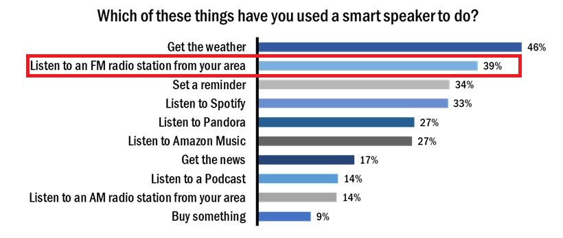 smart speaker 1 1 - Radio 4.0. L'interesse di Amazon a far ascoltare la Radio attraverso i suoi smart speaker? La funzione Song ID