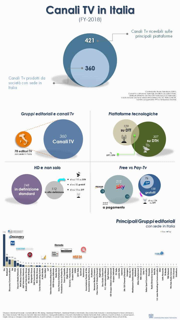 Canali TV Italia FY 2018 Infografica - Tv. 241 nazionali in Italia su varie piattaforme. Fanno capo a 123 editori, di cui 78 italiani. In aumento le versioni visual radio DTT delle Radio