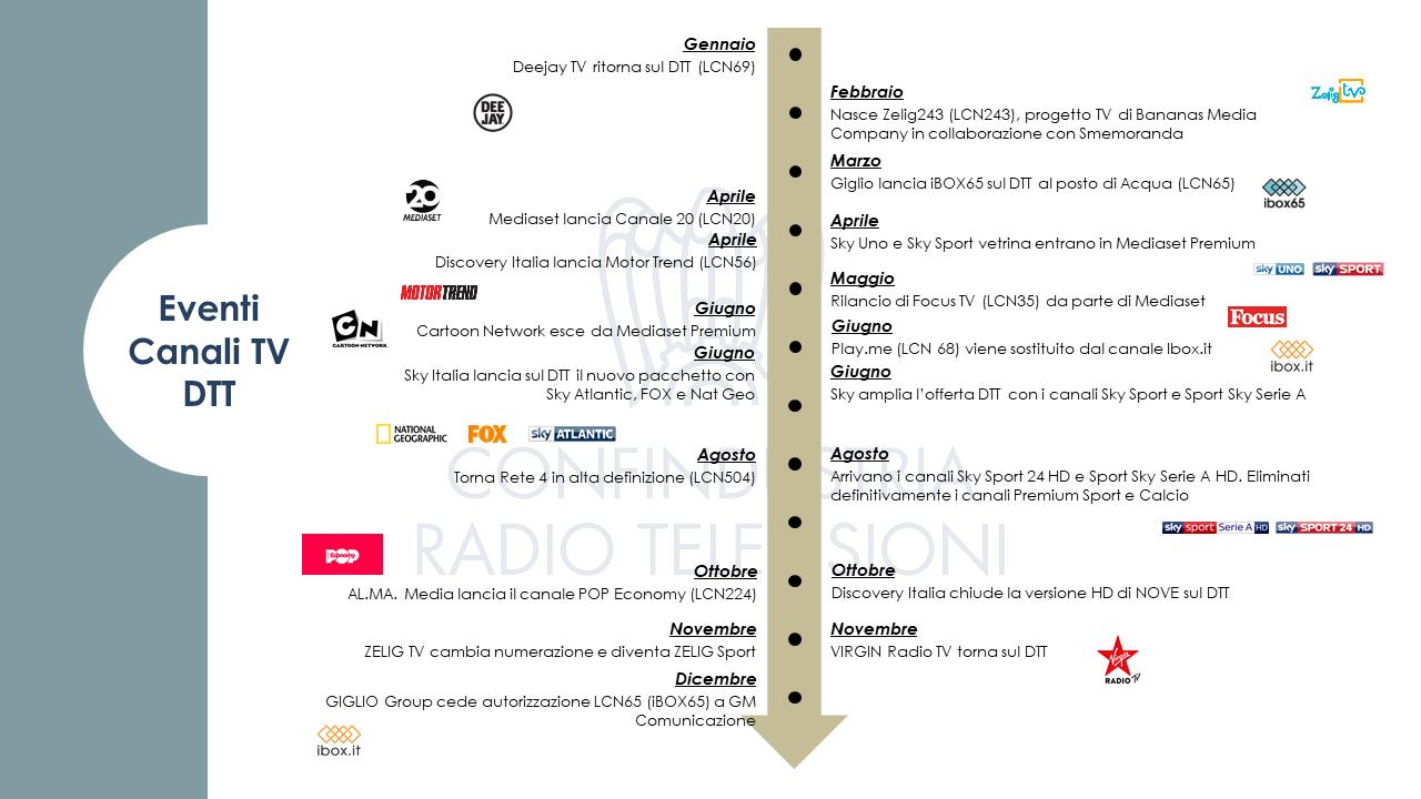 Diapositiva14 - Tv. 241 nazionali in Italia su varie piattaforme. Fanno capo a 123 editori, di cui 78 italiani. In aumento le versioni visual radio DTT delle Radio