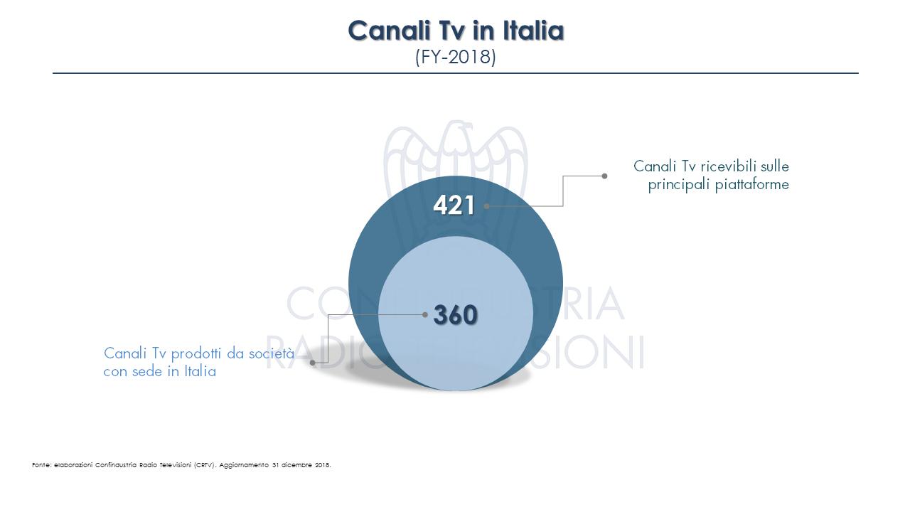 Diapositiva3 - Tv. 241 nazionali in Italia su varie piattaforme. Fanno capo a 123 editori, di cui 78 italiani. In aumento le versioni visual radio DTT delle Radio