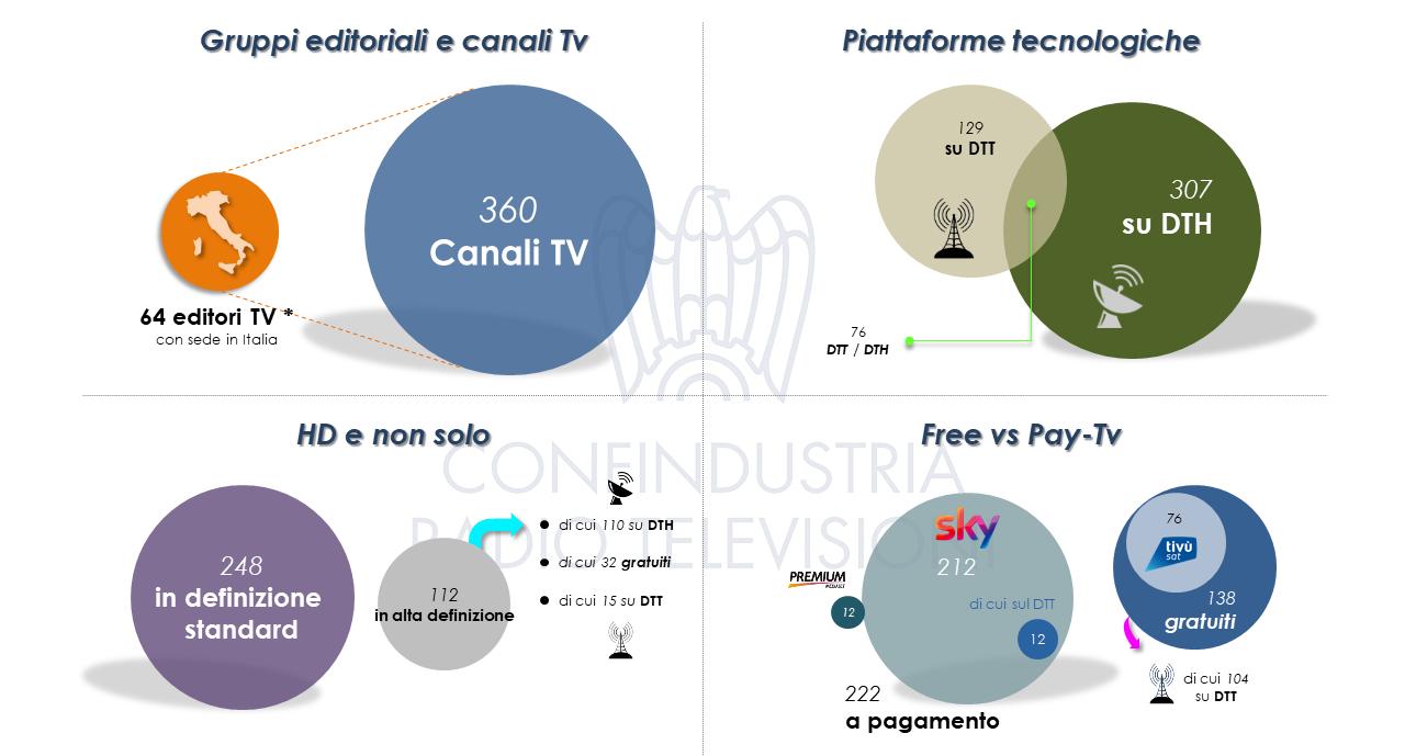 Diapositiva5 - Tv. 241 nazionali in Italia su varie piattaforme. Fanno capo a 123 editori, di cui 78 italiani. In aumento le versioni visual radio DTT delle Radio