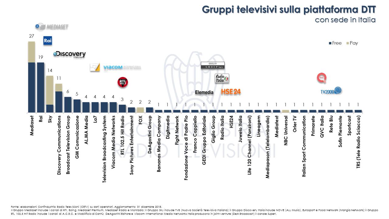 Diapositiva8 - Tv. 241 nazionali in Italia su varie piattaforme. Fanno capo a 123 editori, di cui 78 italiani. In aumento le versioni visual radio DTT delle Radio