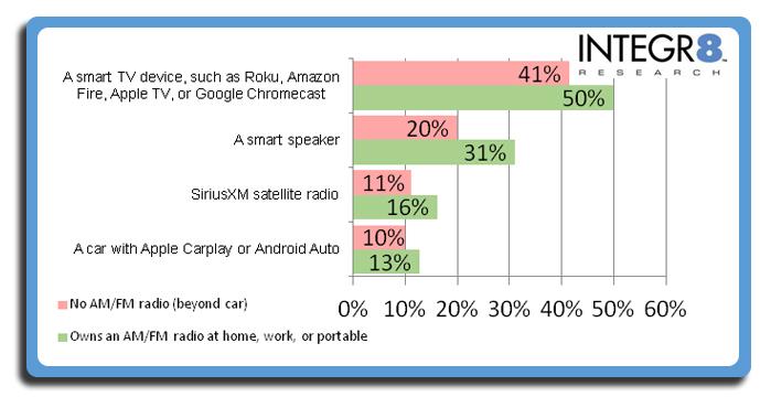 Integr8 research 2 - Radio 4.0. USA: Integr8: tra 15-39 nel 2020 piu' smart speaker che ricevitori FM. Nel 2019 sotto 40% i secondi. Da noi stesso trend entro il 2023. Ma Radio fanno troppo poco per spiegare utilizzo