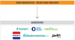 aggregatori radiofonici