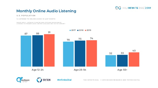 infinite dial 2019 audio digitale II - Radio 4.0. Dati Infinite Dial 2019 di Edison Research: social media scendono, Radio riprende grazie al digitale in auto ed agli smart speaker