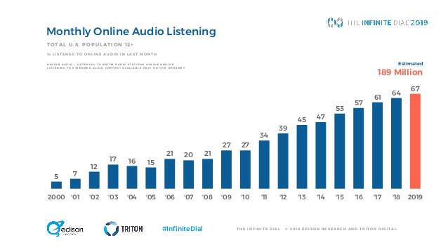 infinite dial 2019 audio digitale - Radio 4.0. Dati Infinite Dial 2019 di Edison Research: social media scendono, Radio riprende grazie al digitale in auto ed agli smart speaker