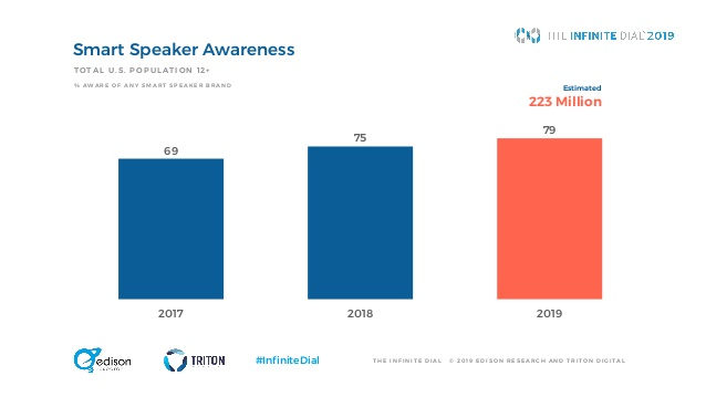 infinite dial 2019 smart speaker - Radio 4.0. Dati Infinite Dial 2019 di Edison Research: social media scendono, Radio riprende grazie al digitale in auto ed agli smart speaker