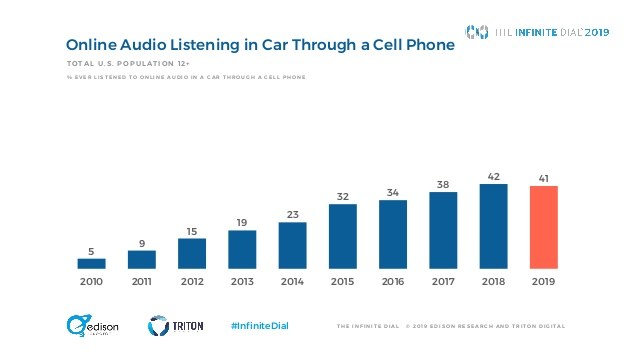infinite dial in car audio IV - Radio 4.0. Dati Infinite Dial 2019 di Edison Research: social media scendono, Radio riprende grazie al digitale in auto ed agli smart speaker