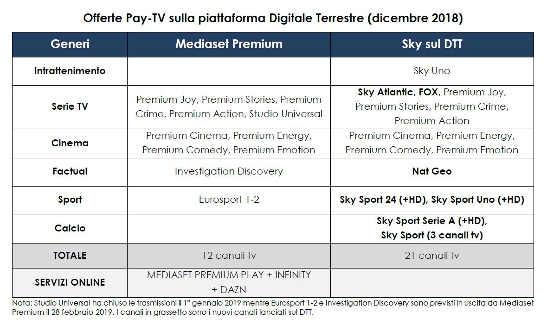 offerta pay su dtt 2018 - Tv. 241 nazionali in Italia su varie piattaforme. Fanno capo a 123 editori, di cui 78 italiani. In aumento le versioni visual radio DTT delle Radio