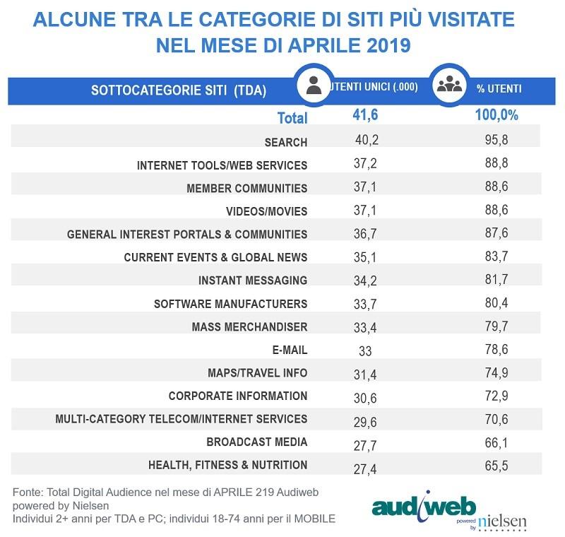 Audiweb aprile 2019 III - Web. Audiweb: total digital audience aprile 2019 a quasi 42 mln utenti unici, pari a 70% popolazione 2+ anni. 33,3 mln nel g/m: 28,9 da smartphone, 10,8 da pc e 4,7 da tablet