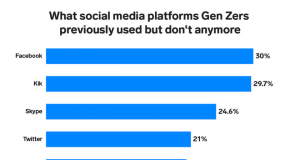 social media, generazione z