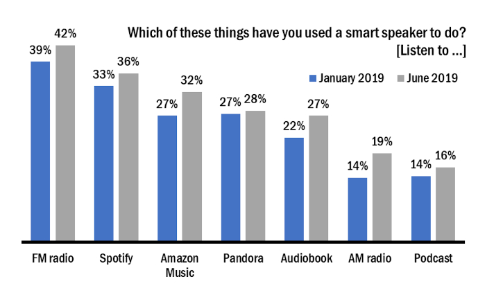 Smart Speaker in auto - Radio. Report USA: 42% utenti smart speaker li usa per ascoltare la Radio. Ora vogliono assistenti vocali in auto per farlo. NuVoodoo Media Service: caduta barriera selezione FM/AM vs Spotify