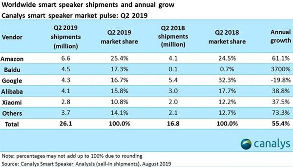 canalys smart speaker 2019 baidu vs google - Smart Speaker. Baidu supera Google Home con 17,3% del mercato contro 16,7%. Tallona anche Alibaba con 15,8%.  Alexa resiste e cresce: 25,4%. Google prepara contromossa con device di nuova generazione a meno di 20$