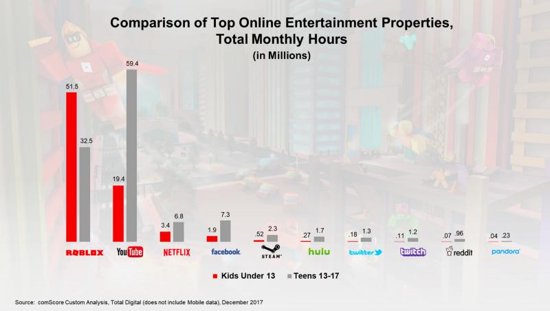 fortnite e roblox - IP Tv. Fortnite e Roblox le nuove potenze dei social media: non semplici giochi, ma molto di piu'