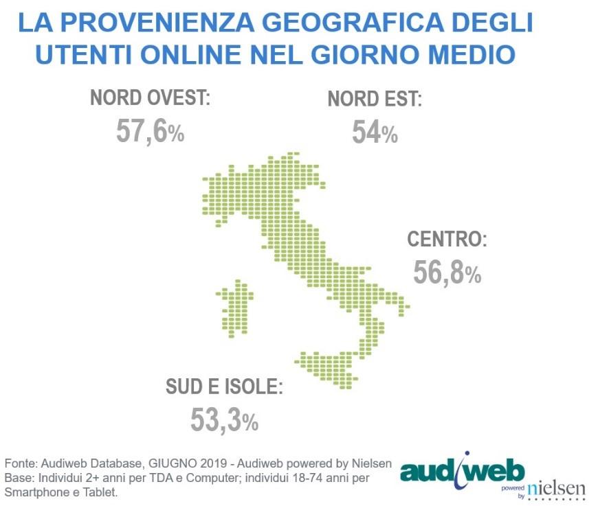 total audience web giugno 2019 II - Web. Audiweb distribuisce i dati dalla total digital audience del mese di giugno 2019: 41,3 milioni di utenti, pari al 69,1% della popolazione di 2+ anni