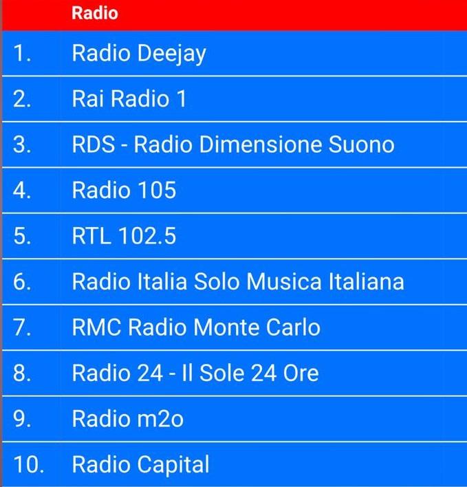 FM World classifica radio novembre 2019 - Radio 4.0. Accessi aggregatore FM-World crescono da agosto 2019 a novembre del 260%. Al primo posto torna DeeJay. Sul podio anche RAI Radio 1 e RDS