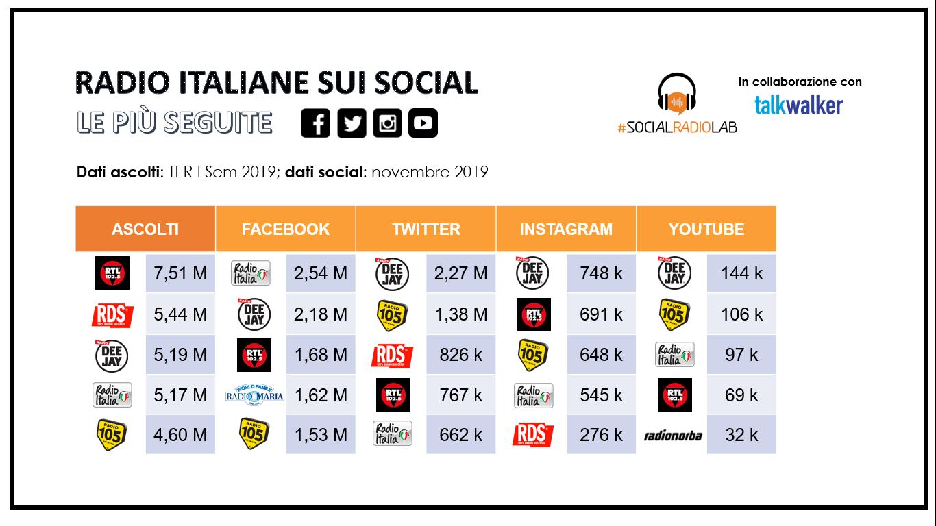 Social Radio Lab Classifica Novembre 2019 - Radio e social. Esperti: preoccupante se calo percentuale engagement sarà più alto del numero di pubblicazioni. Meglio pochi contenuti ma di qualità