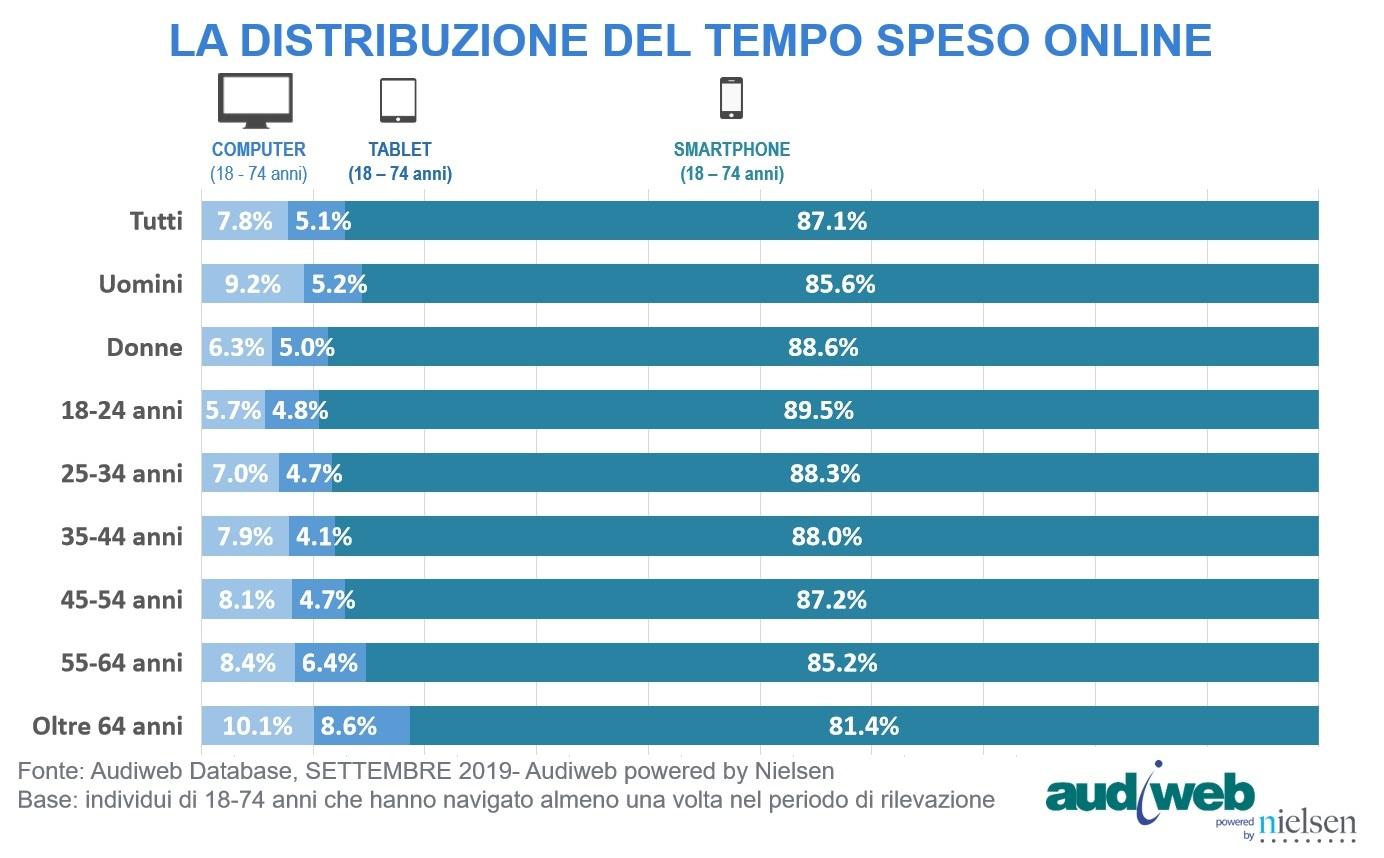 audiweb settembre 2019 II - Internet. Audiweb settembre 2019: 41,6 mln di italiani per quasi 114 ore (+7,8%). Tempo quotidiano dedicato alla navigazione sempre più omogeneo tra i 18 e 64 anni