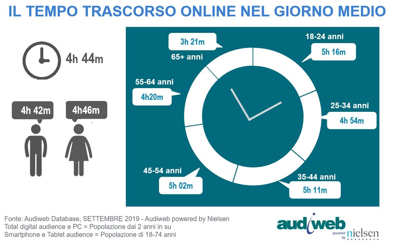 audiweb settembre 2019 III - Internet. Audiweb settembre 2019: 41,6 mln di italiani per quasi 114 ore (+7,8%). Tempo quotidiano dedicato alla navigazione sempre più omogeneo tra i 18 e 64 anni