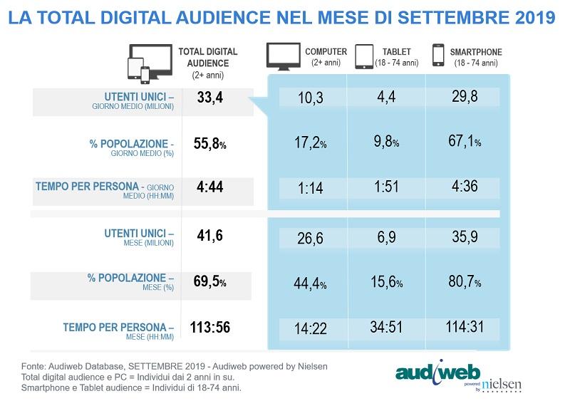 audiweb settembre 2019 - Internet. Audiweb settembre 2019: 41,6 mln di italiani per quasi 114 ore (+7,8%). Tempo quotidiano dedicato alla navigazione sempre più omogeneo tra i 18 e 64 anni