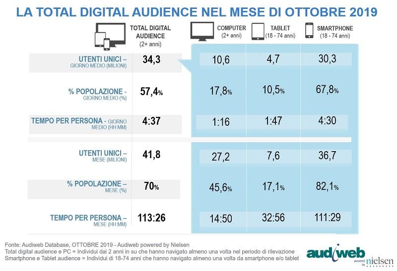 Total audience online ottobre 2019 1 - Il web non è un competitor di radio e tv