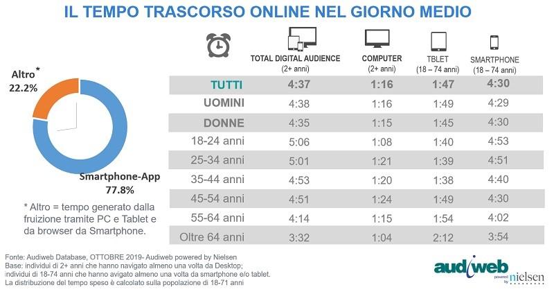 Total audience online ottobre 2019 2 - Il web non è un competitor di radio e tv