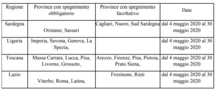 prima fase spegnimento canali 50 53 UHF tabella 2 - DTT. Refarming banda 700 MHz. Spegnimento obbligatorio e facoltativo impianti. Parte Prima fase periodo transitorio 2020 in Sardegna, Liguria, Toscana e Lazio