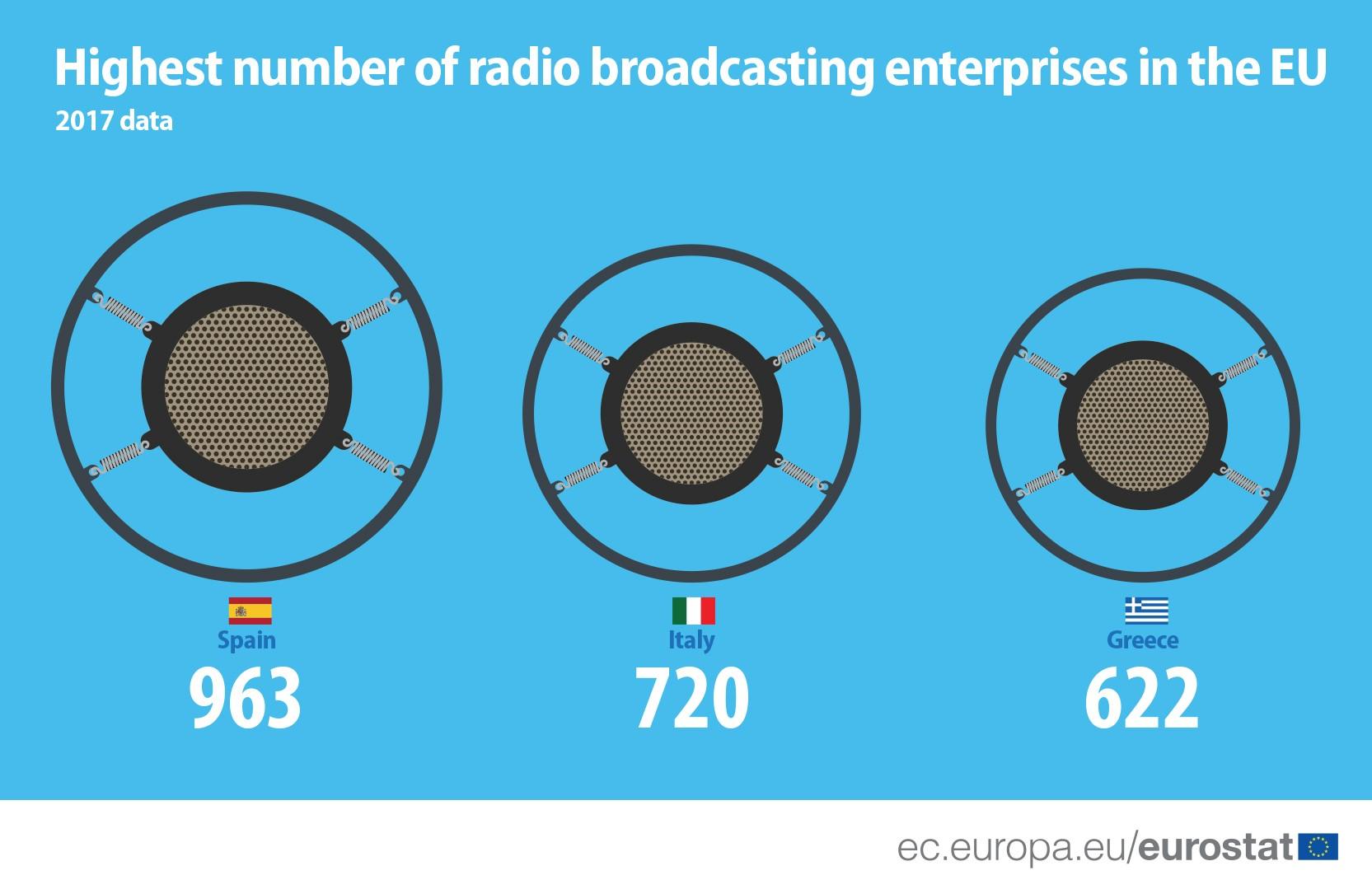 Eurostat Highest number RB enterprises - Radio. Eurostat - Commissione Europea: Broadcasting radiofonico in UE in declino. 29% di ricavi e 300 stazioni in meno tra il 2013 ed il 2017