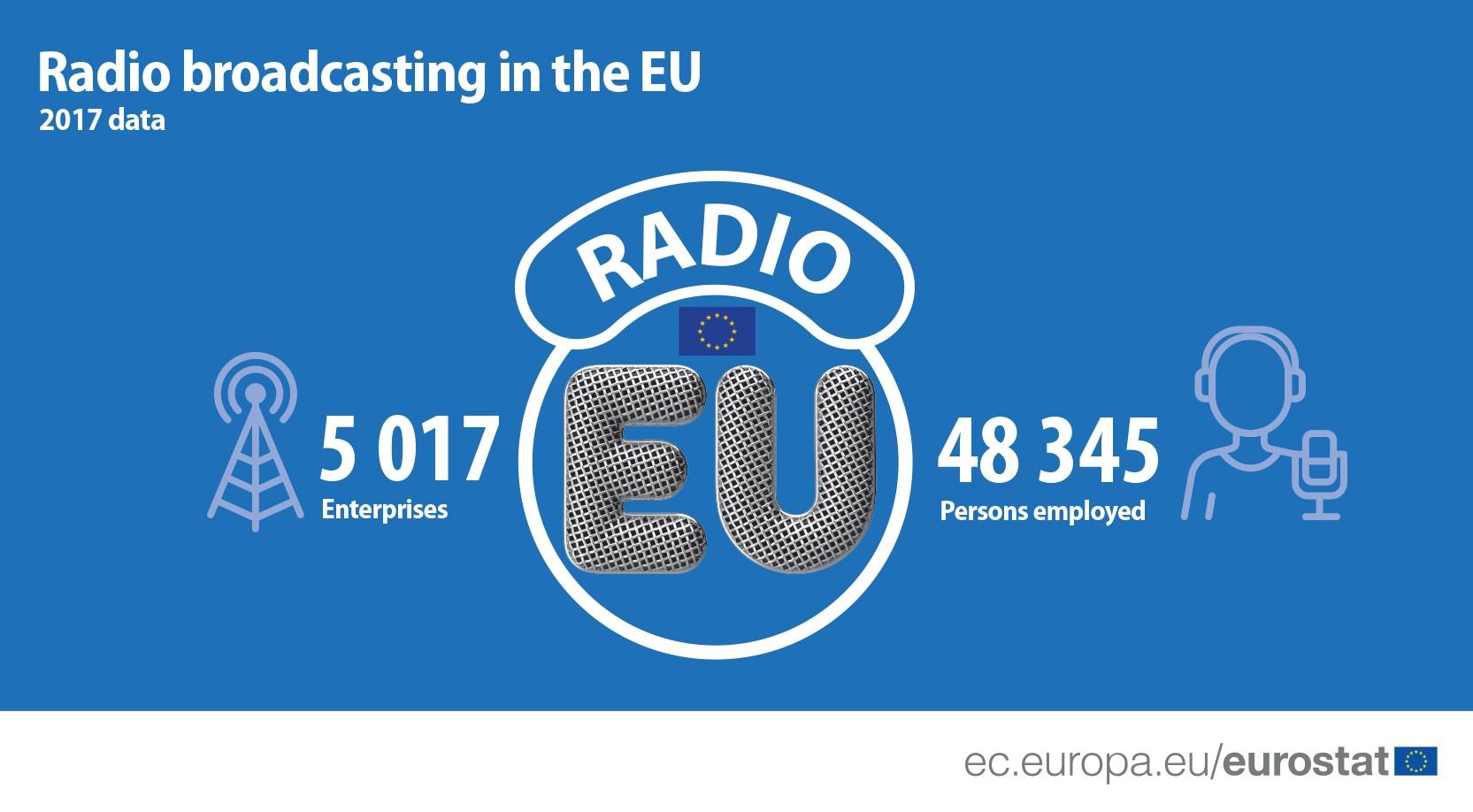 Eurostat Radio broadcasting in the EU - Radio. Eurostat - Commissione Europea: Broadcasting radiofonico in UE in declino. 29% di ricavi e 300 stazioni in meno tra il 2013 ed il 2017