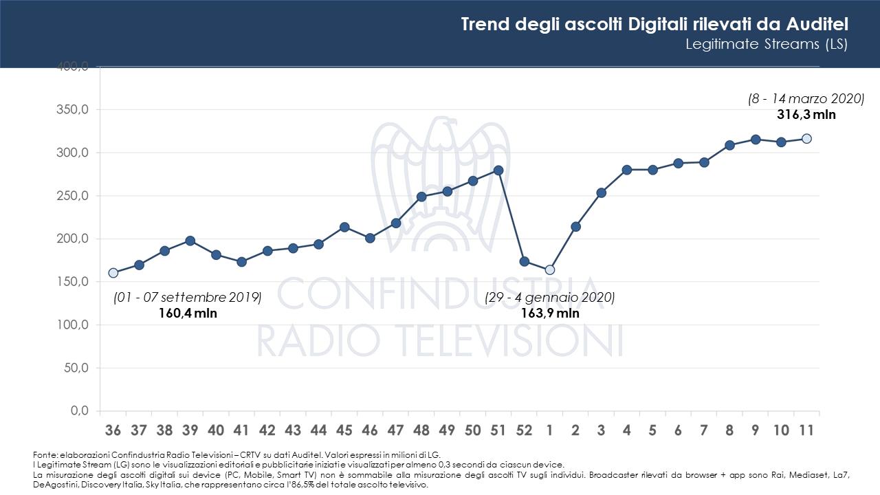 Ascolti Tv Covid 19 - Tv. Col Coronavirus la televisione fa numeri mai visti prima. Confindustria Radio TV: tutti gli indicatori in crescita, sia sul nazionale che sul locale
