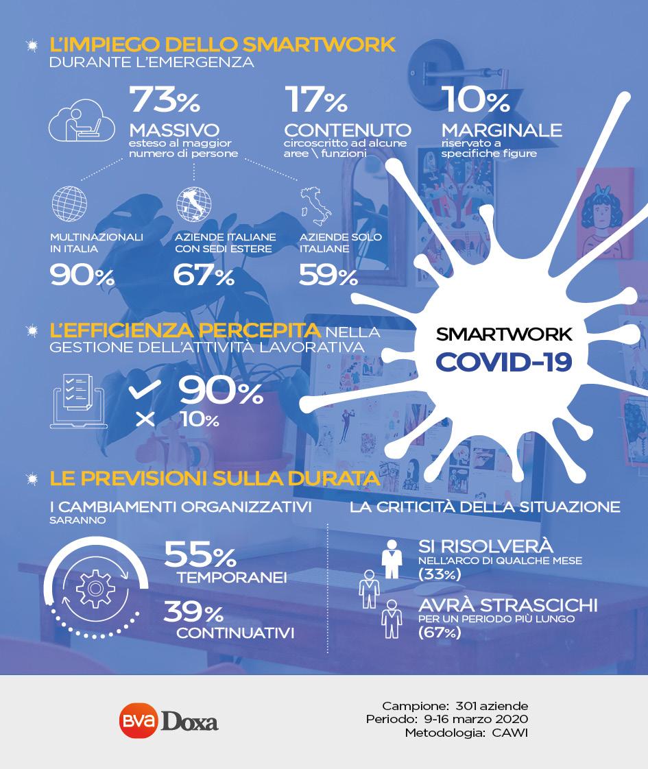 COVID19 DOXA 2 1 - Economia. Sondaggio BVA Doxa su crisi Covid 19. Impatto immediato su fatturato imprese, ma ben 41% manterrà comunicazione e marketing o addirittura li intesificherà