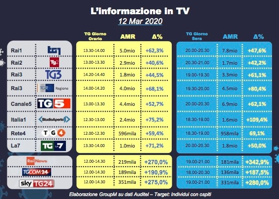 Covid 19 ascolti tv 3 - Tv. Col Coronavirus la televisione fa numeri mai visti prima. Confindustria Radio TV: tutti gli indicatori in crescita, sia sul nazionale che sul locale