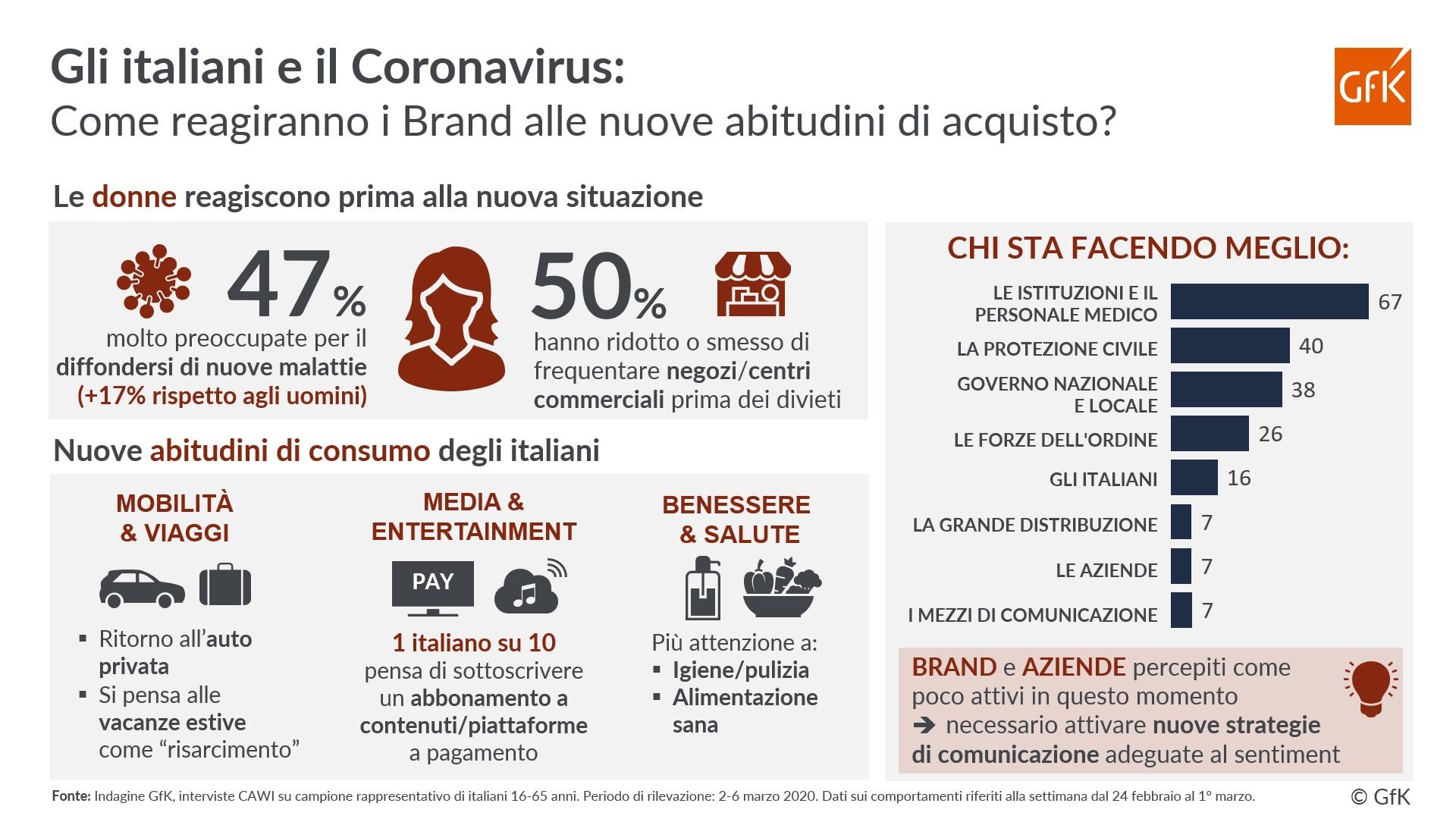 GfK Infografica COVID 19 Consumatori - Media & consumi. Come cambiano abitudini italiani con Covid-19. E come si deve adeguare di conseguenza l'adv per sfruttare quei mutamenti che permarranno anche dopo la crisi