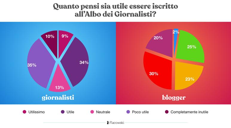 blogger 2 - Editoria. Sondaggio su 1000 tra giornalisti e blogger: circa il 90% insoddisfatto della remunerazione. Inutile iscrizione Albo per il 45% dei giornalisti