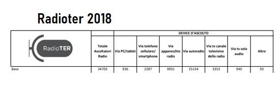 radioter 2019 1 - Radio, indagini di ascolto. Pubblicati volumi Radioter 2019 relativi a 2° semestre 2019 e annualità. Su visual radio DTT e multipiattaforma in generale