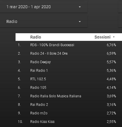 FMW 01 01 - Radio. Ascolti FMW mese di marzo 2020: top player Giornale Radio (quasi +200%). Bene RDS, Radio 24, RTL, Radio Italia, Capital, Maria. Tengono RAI e 101. Interessanti alcune native digitali