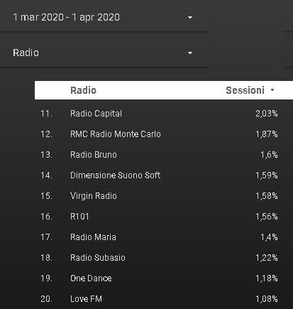 FMW 01 02 - Radio. Ascolti FMW mese di marzo 2020: top player Giornale Radio (quasi +200%). Bene RDS, Radio 24, RTL, Radio Italia, Capital, Maria. Tengono RAI e 101. Interessanti alcune native digitali
