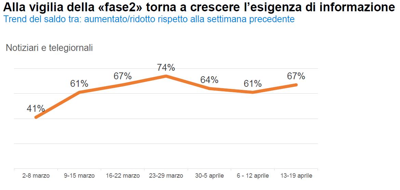 impatto coronavirus in Italia sul consumo tv 1 - Pubblicità. Fine lockdown fa ripartire investimenti delle aziende per far conoscere nuove offerte. Intanto Tv continua a macinare ascolti
