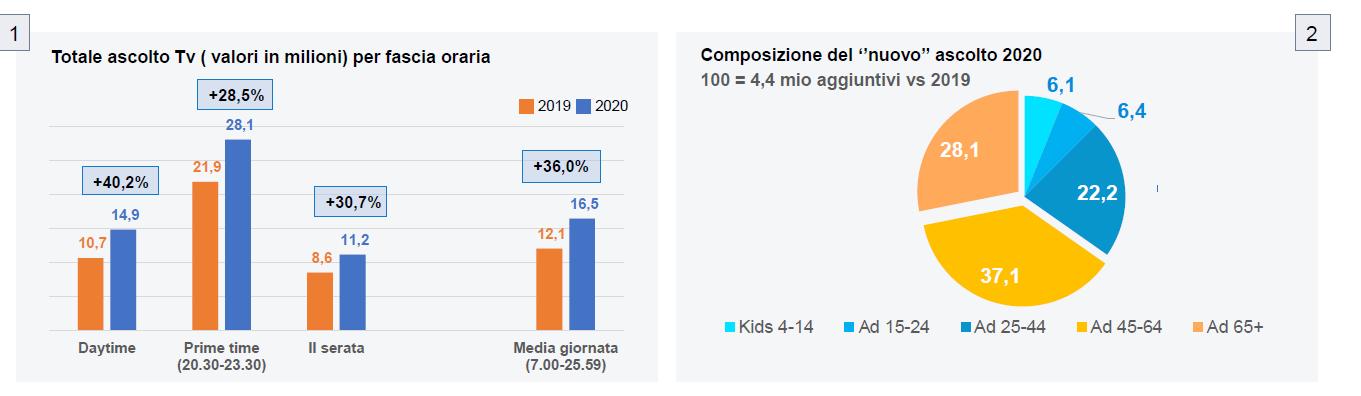 impatto coronavirus in Italia sul consumo tv 3 - Pubblicità. Fine lockdown fa ripartire investimenti delle aziende per far conoscere nuove offerte. Intanto Tv continua a macinare ascolti
