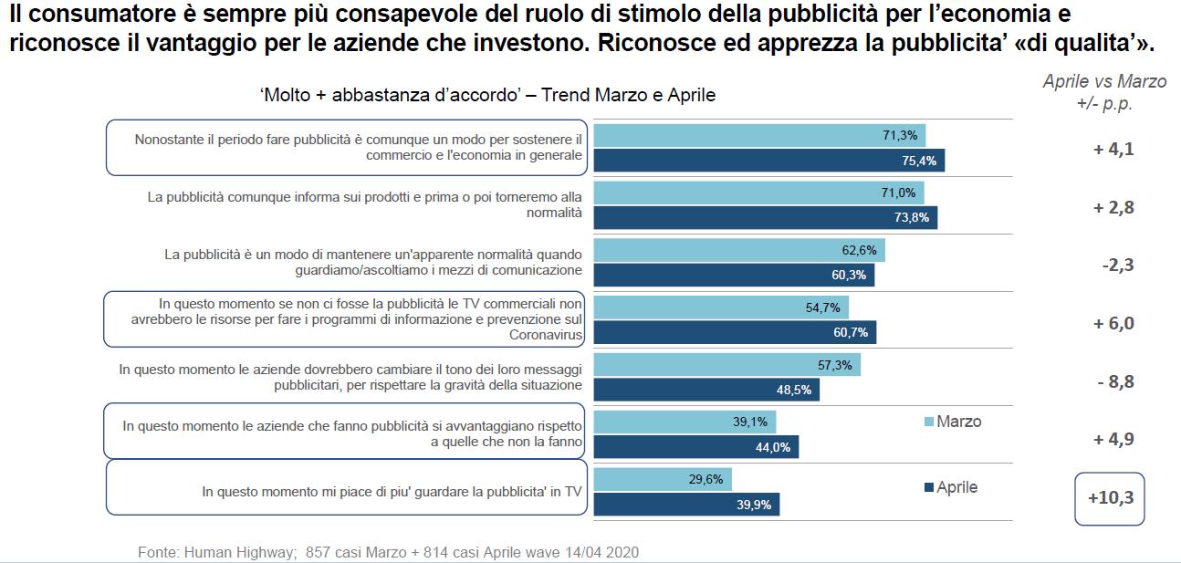 impatto coronavirus in Italia sul consumo tv 5 - Pubblicità. Fine lockdown fa ripartire investimenti delle aziende per far conoscere nuove offerte. Intanto Tv continua a macinare ascolti