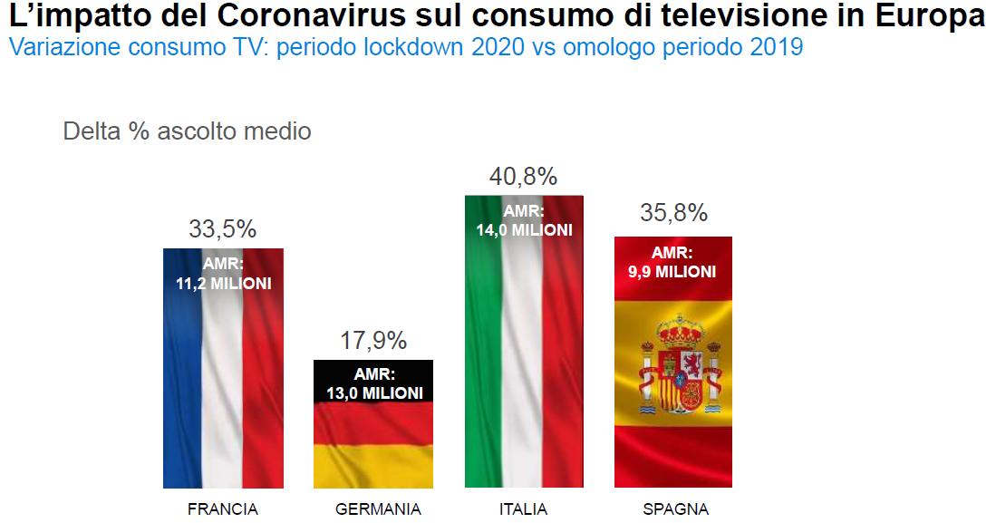 impatto coronavirus in Italia sul consumo tv - Pubblicità. Fine lockdown fa ripartire investimenti delle aziende per far conoscere nuove offerte. Intanto Tv continua a macinare ascolti