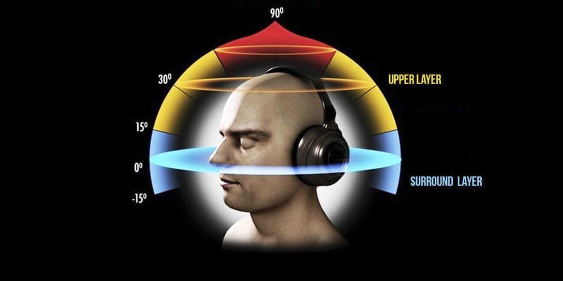 musica 8d - La fake della musica 8D. Si chiama olofonia e c'è dagli anni '70. Ma non hai mai preso piede, perché non c'è niente di meglio di un bel disco in stereofonia