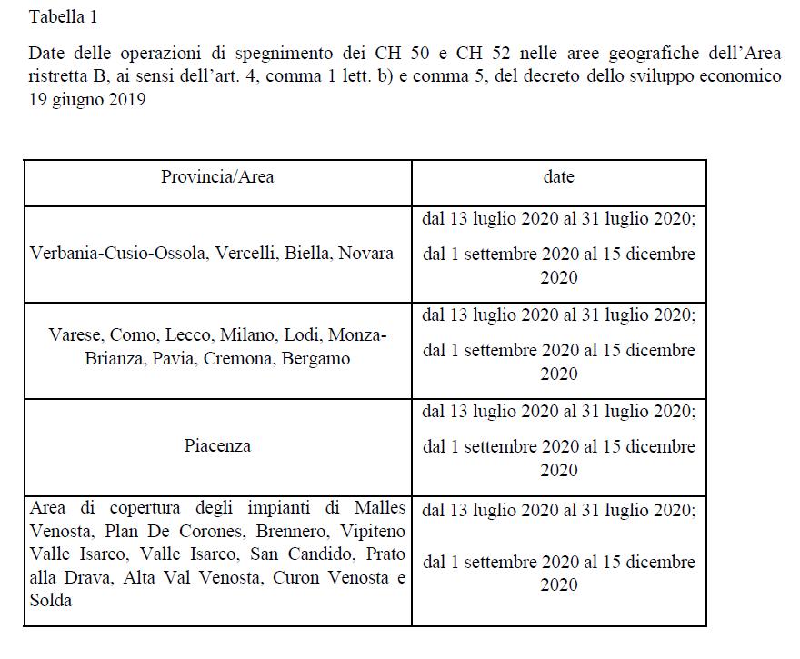 tabella 1 50 52 UHF - DTT. Spegnimento canali 50-53 UHF: pubblicata dal Ministero dello Sviluppo Economico determina definizione date specifiche. Off da 13/07 a 15/12/2020