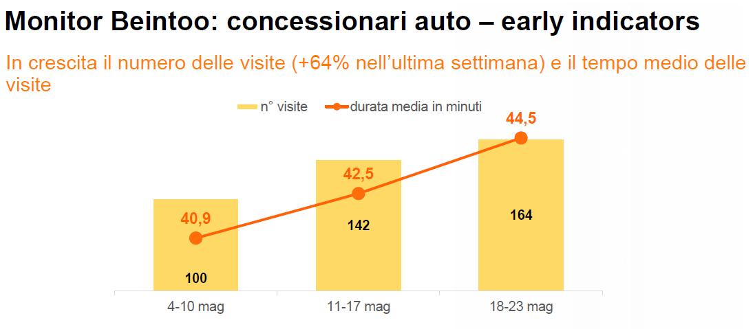AUTOMOTIVE - Economia e mercato. Gli italiani reagiscono bene all'unlocking. Su vendite gdo e largo consumo confezionato