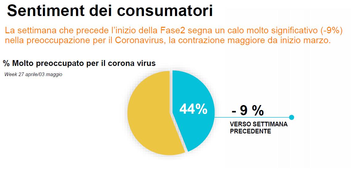 Covid 19 fase 2 ripresa mobilità unlocking 1 - Tv e Radio, pubblicità. Unlocking: italiani meno impauriti dal Covid-19 pianificano investimenti. Mobilità in testa. Opportunità per emittenti