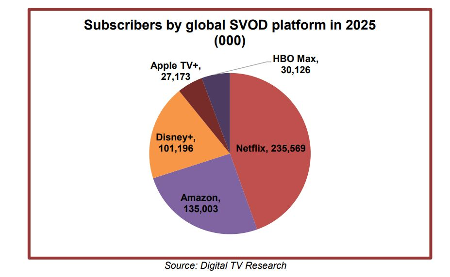 Digital tv Research svod - Tv. Digital tv Research: 197 mln abbonati SVOD entro il 2025 in Europa, Netflix 67,7 mln e Disney+ 57,5 mln. Fine lockdown e' pero' incognita